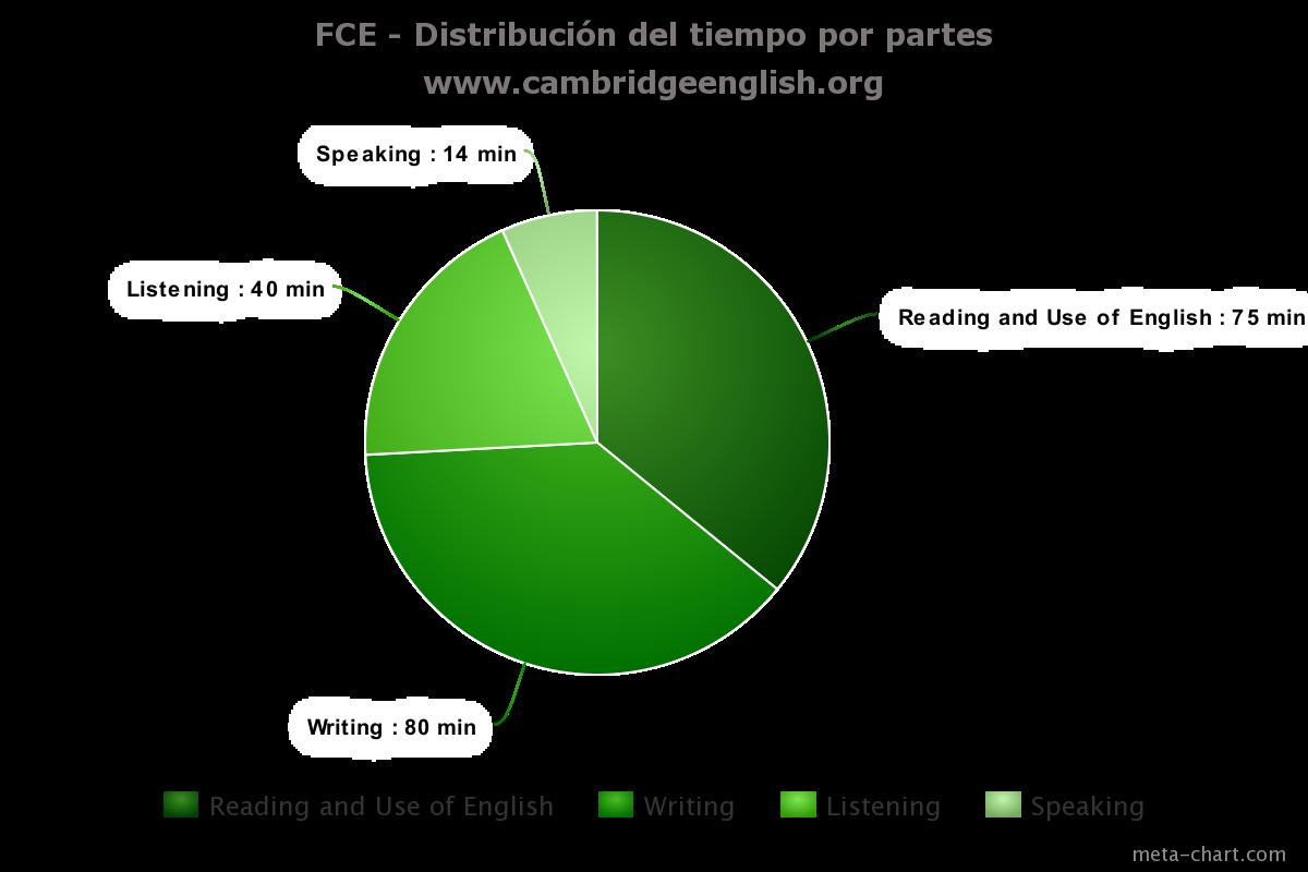 cambridge-fce-grafico-distribucion-tiempo